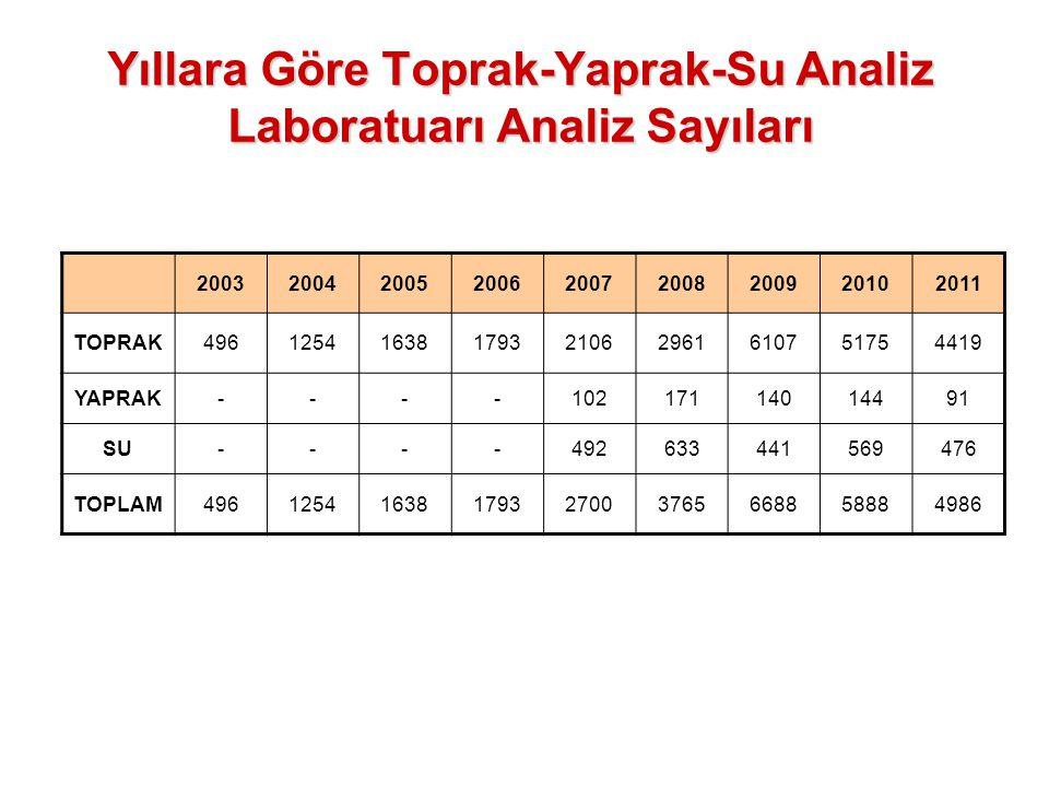 Yıllara Göre Toprak-Yaprak-Su Analiz Laboratuarı Analiz Sayıları
