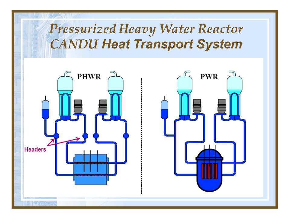 Pressurized Heavy Water Reactor CANDU Heat Transport System