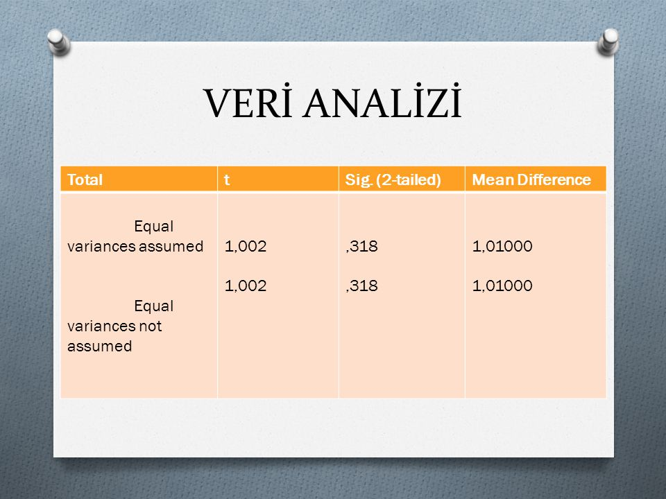 VERİ ANALİZİ Total t Sig. (2-tailed) Mean Difference