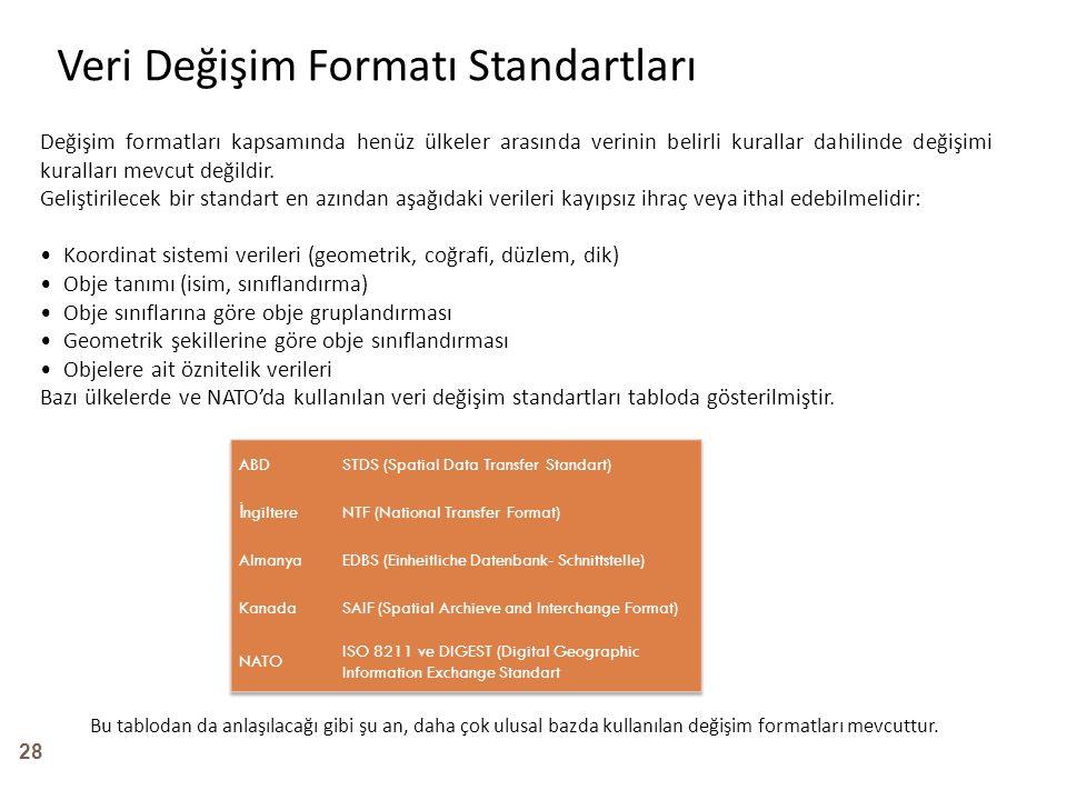 Veri Değişim Formatı Standartları