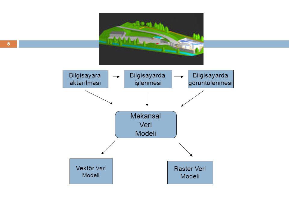 Mekansal Veri Modeli Bilgisayara aktarılması Bilgisayarda işlenmesi