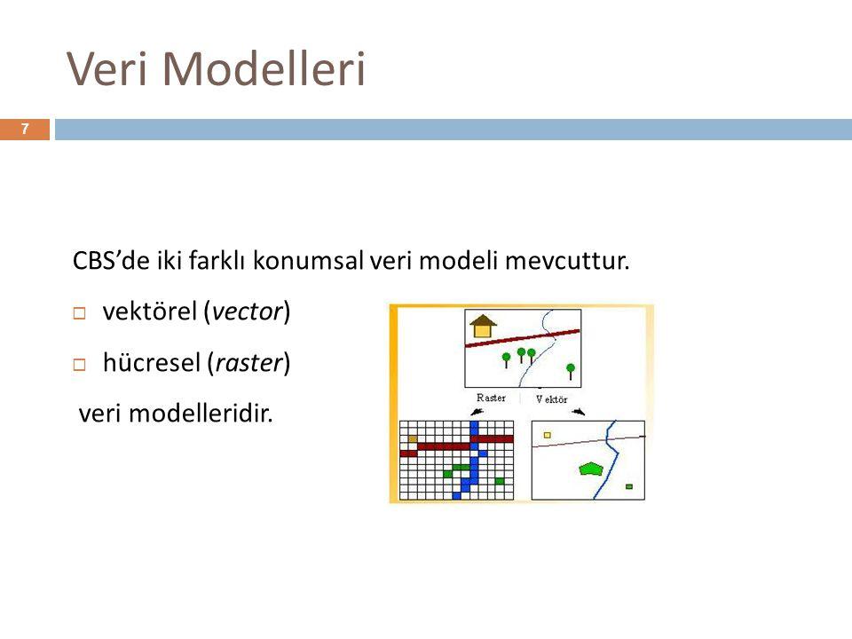 Veri Modelleri CBS'de iki farklı konumsal veri modeli mevcuttur.