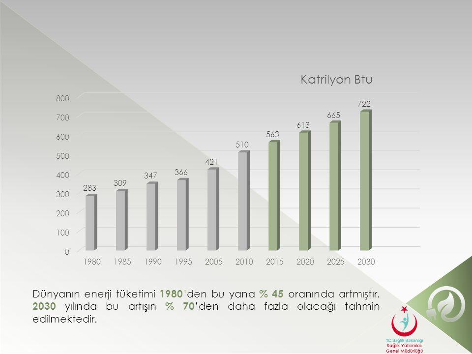 Dünyanın enerji tüketimi 1980'den bu yana % 45 oranında artmıştır