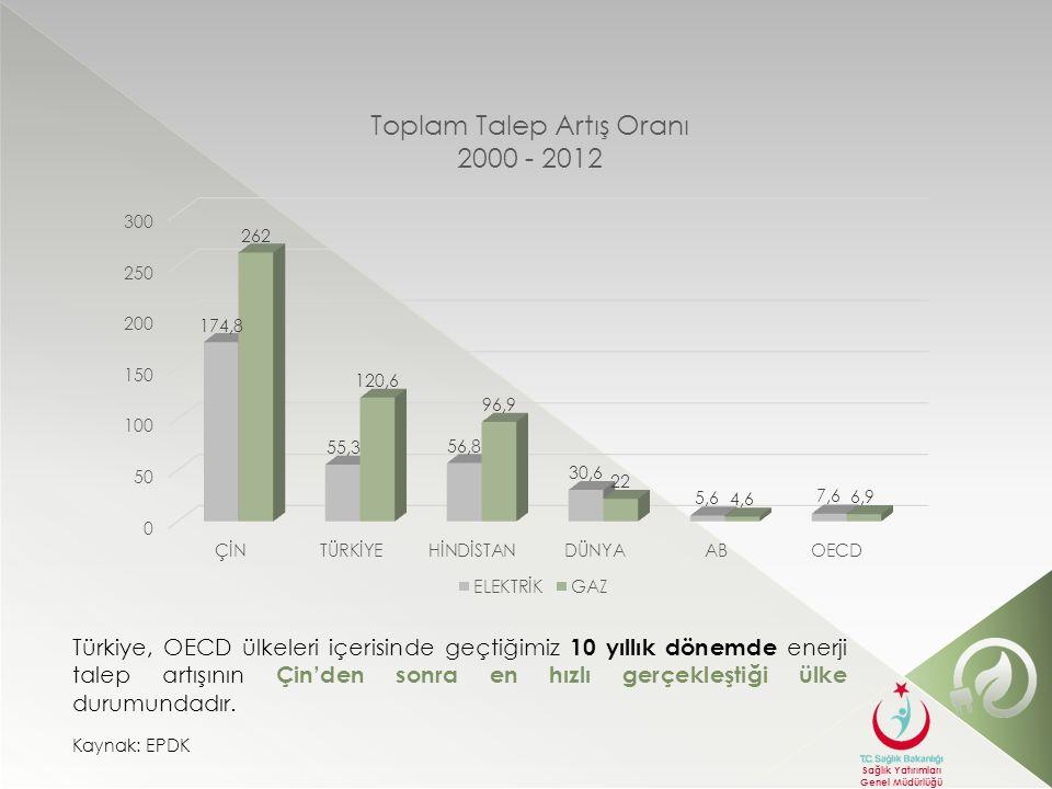 Türkiye, OECD ülkeleri içerisinde geçtiğimiz 10 yıllık dönemde enerji talep artışının Çin'den sonra en hızlı gerçekleştiği ülke durumundadır.