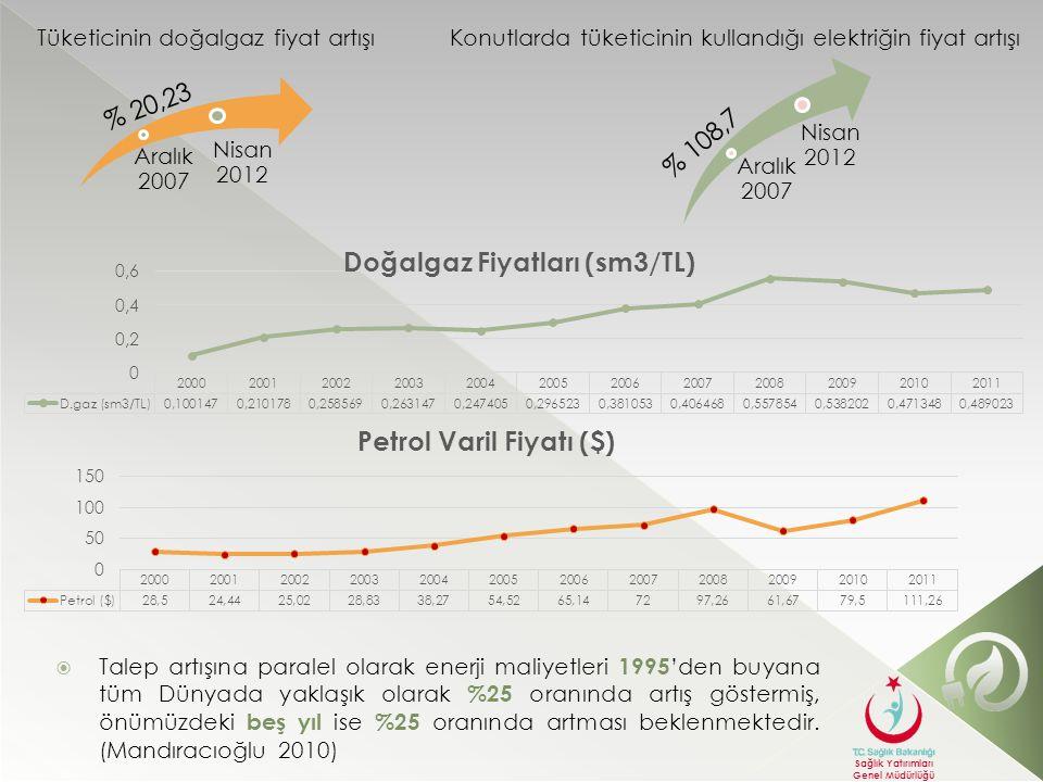% 20,23 % 108,7 Tüketicinin doğalgaz fiyat artışı