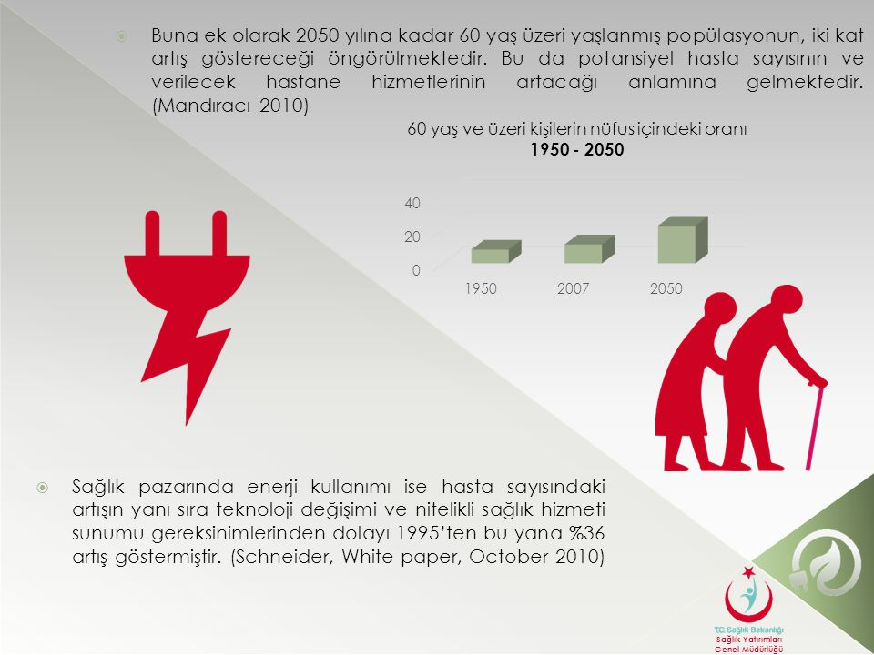 Buna ek olarak 2050 yılına kadar 60 yaş üzeri yaşlanmış popülasyonun, iki kat artış göstereceği öngörülmektedir. Bu da potansiyel hasta sayısının ve verilecek hastane hizmetlerinin artacağı anlamına gelmektedir. (Mandıracı 2010)