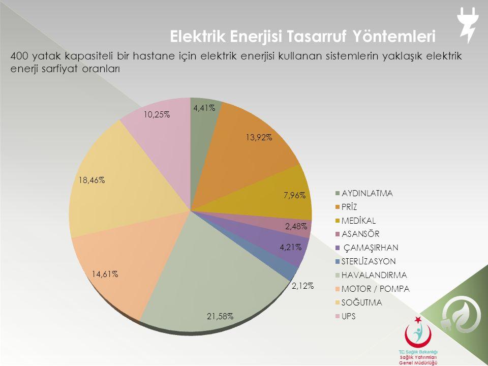 Elektrik Enerjisi Tasarruf Yöntemleri