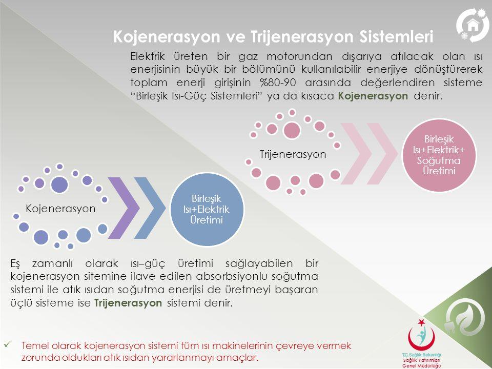 Kojenerasyon ve Trijenerasyon Sistemleri