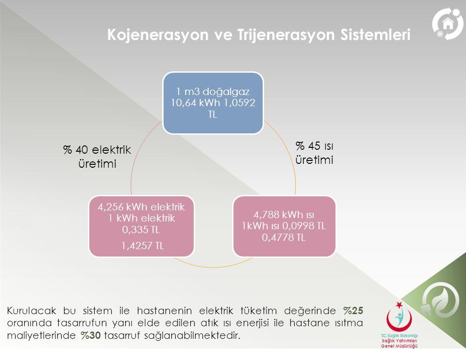 4,256 kWh elektrik 1 kWh elektrik 0,335 TL