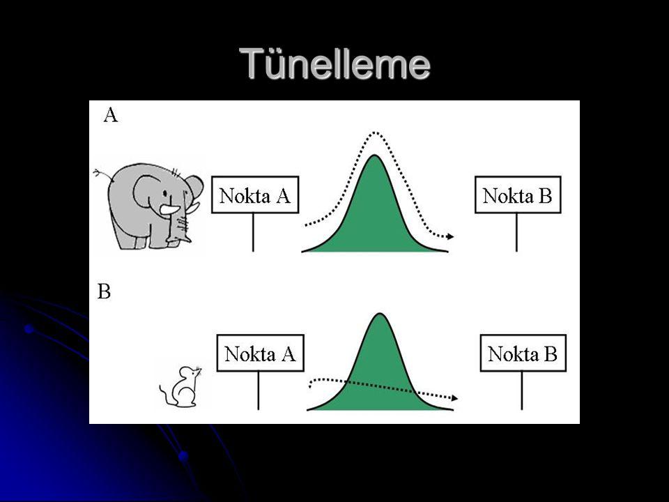 Tünelleme --Diğer bir kuantum fiziksel fenomen de TÜNELLEME'dir.