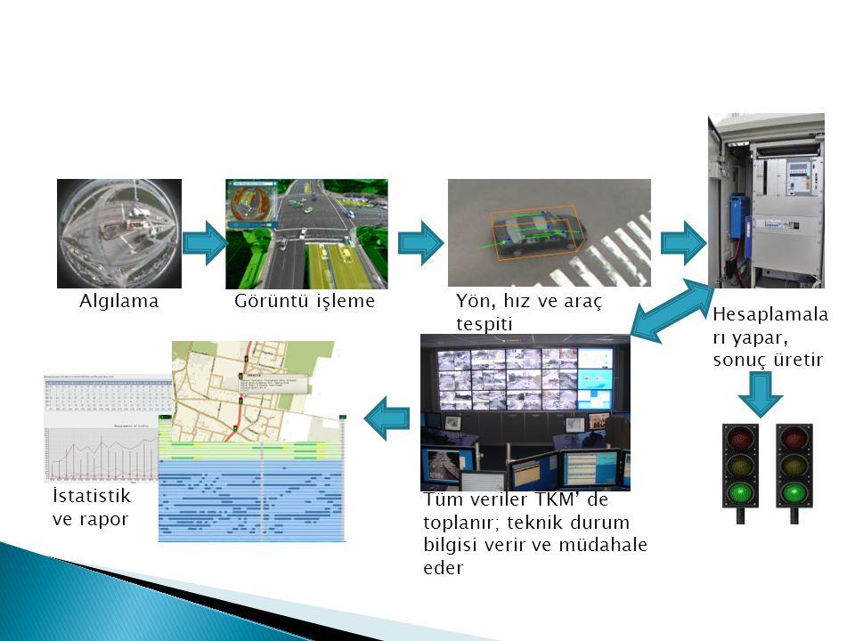 Algılama Görüntü işleme. Yön, hız ve araç tespiti. Hesaplamaları yapar, sonuç üretir. İstatistik ve rapor.