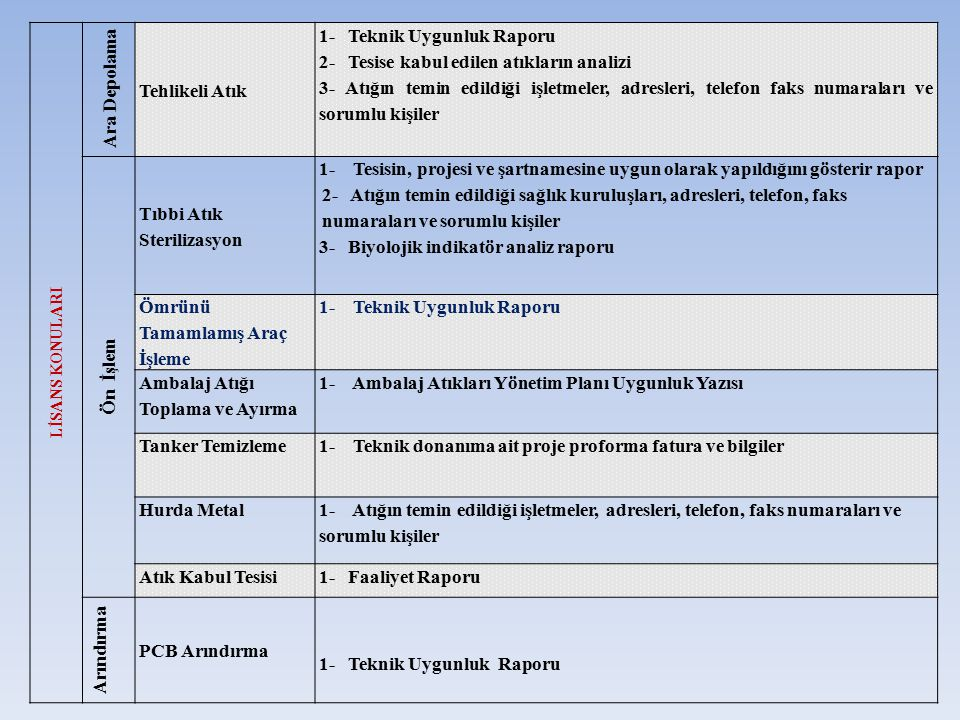 1- Teknik Uygunluk Raporu 2- Tesise kabul edilen atıkların analizi