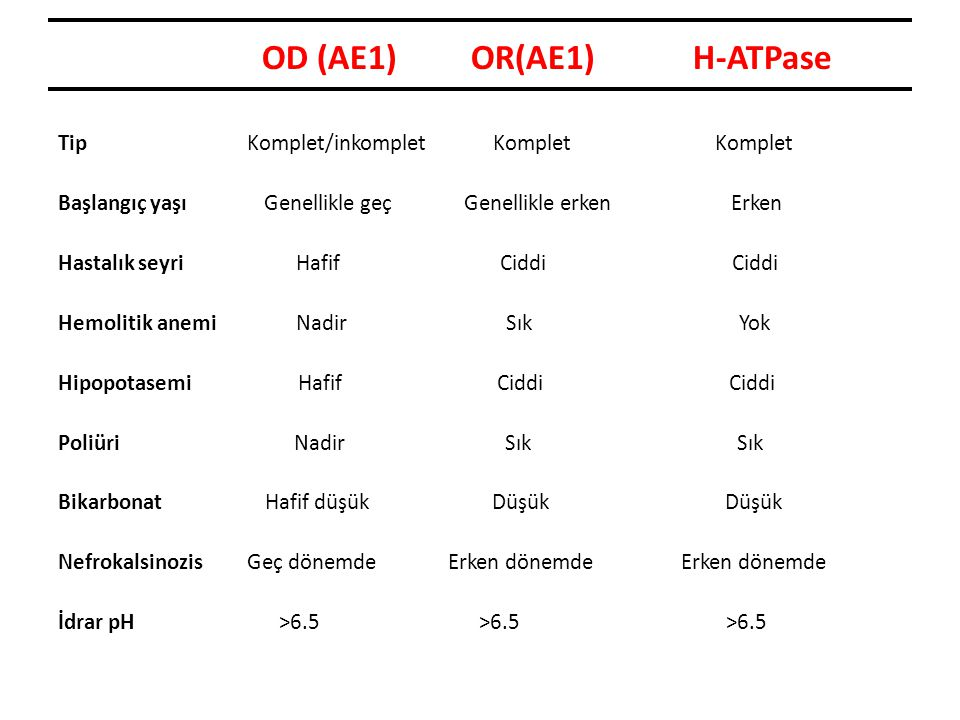 OD (AE1) OR(AE1) H-ATPase