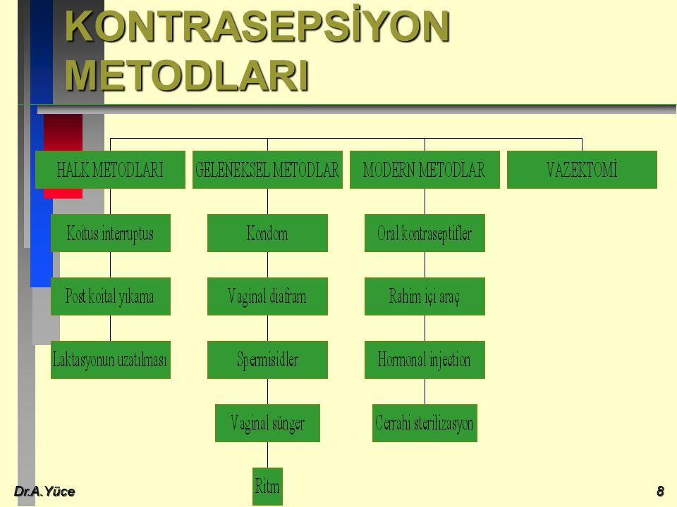 KONTRASEPSİYON METODLARI