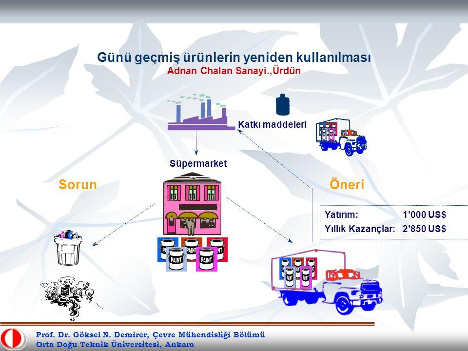 Günü geçmiş ürünlerin yeniden kullanılması Adnan Chalan Sanayi.,Ürdün