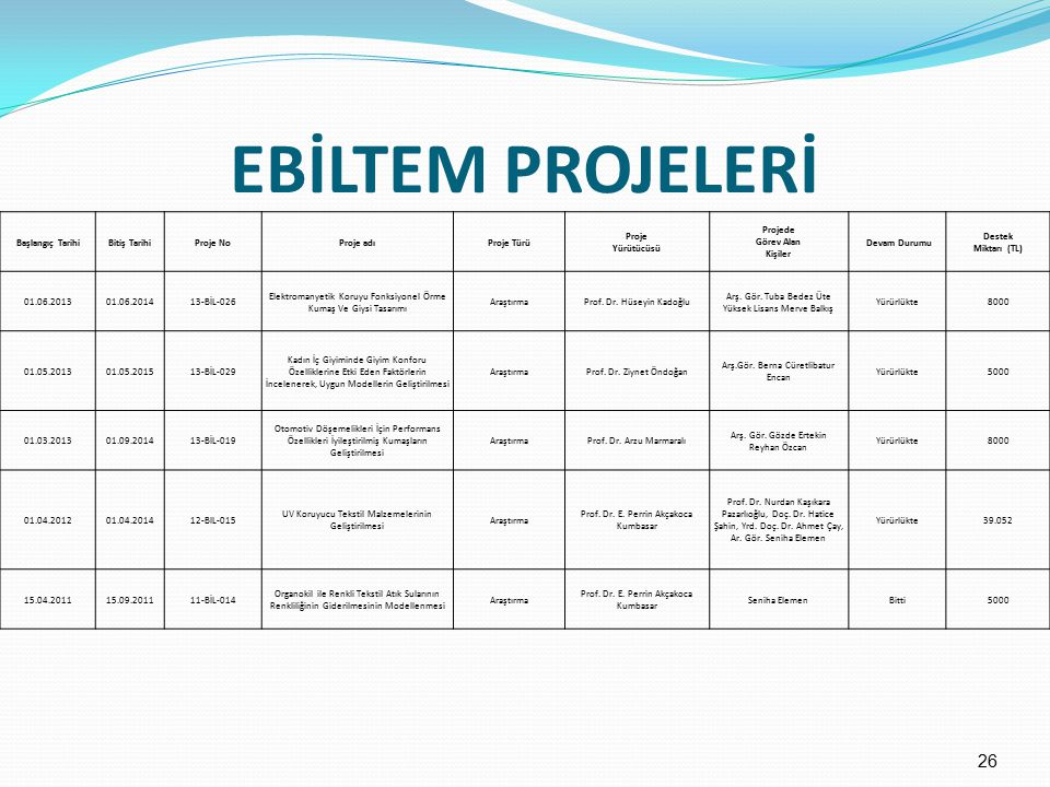 Projede Görev Alan Kişiler
