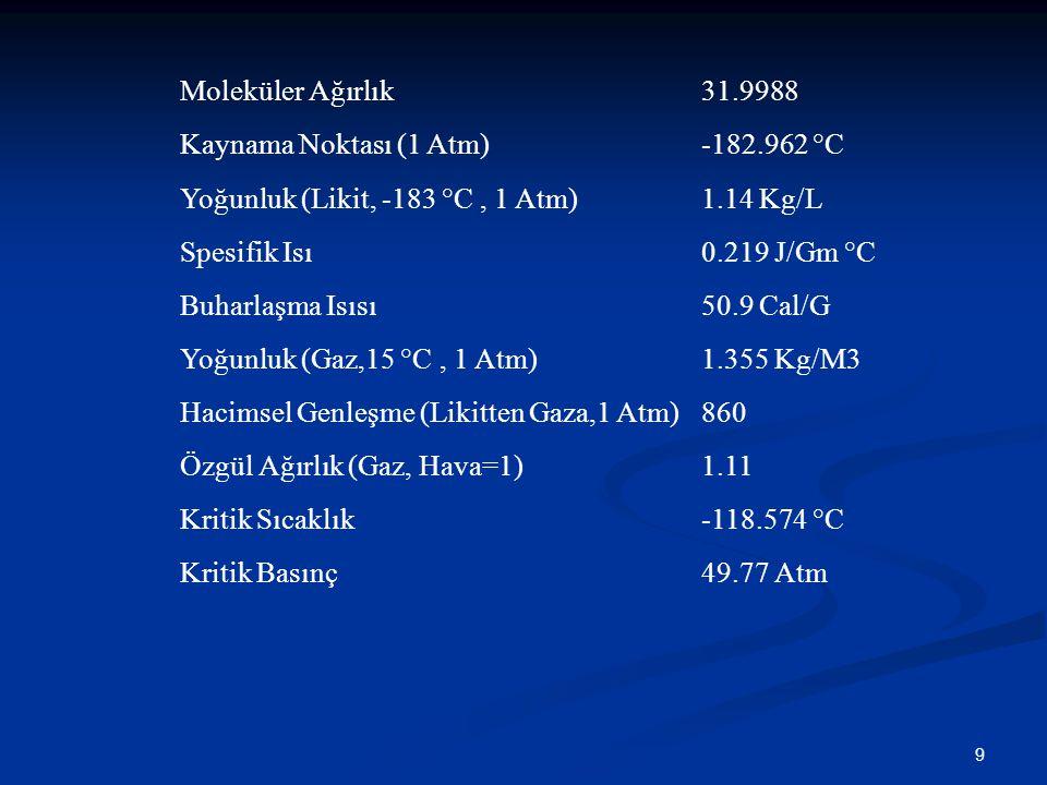 Moleküler Ağırlık 31.9988. Kaynama Noktası (1 Atm) -182.962 °C. Yoğunluk (Likit, -183 °C , 1 Atm)