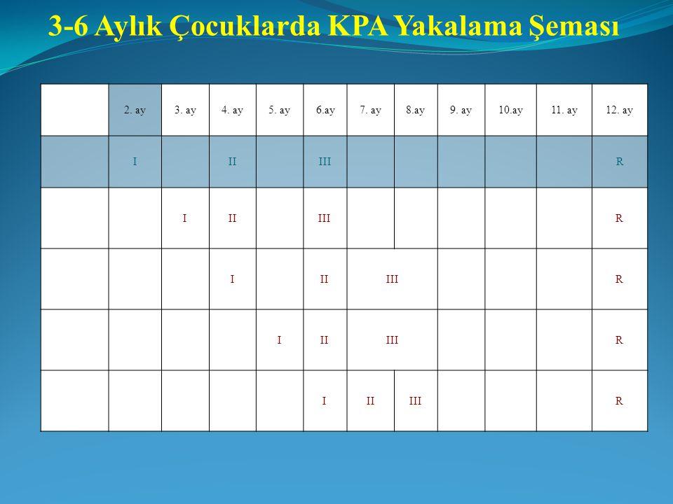 3-6 Aylık Çocuklarda KPA Yakalama Şeması