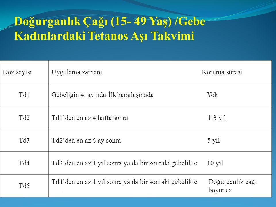 Doğurganlık Çağı (15- 49 Yaş) /Gebe Kadınlardaki Tetanos Aşı Takvimi