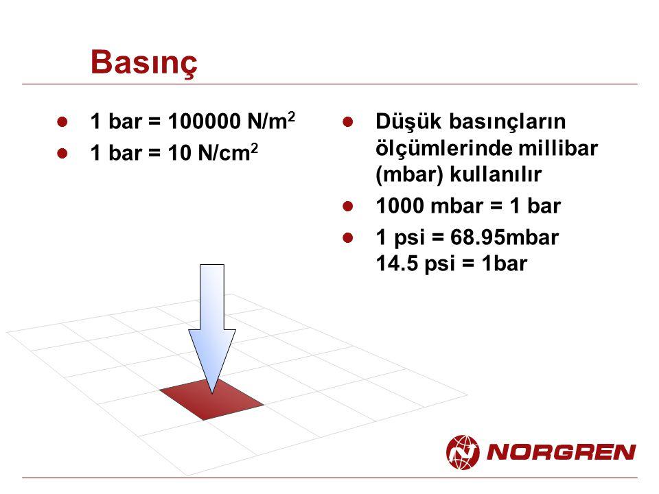 Basınç 1 bar = 100000 N/m2 1 bar = 10 N/cm2