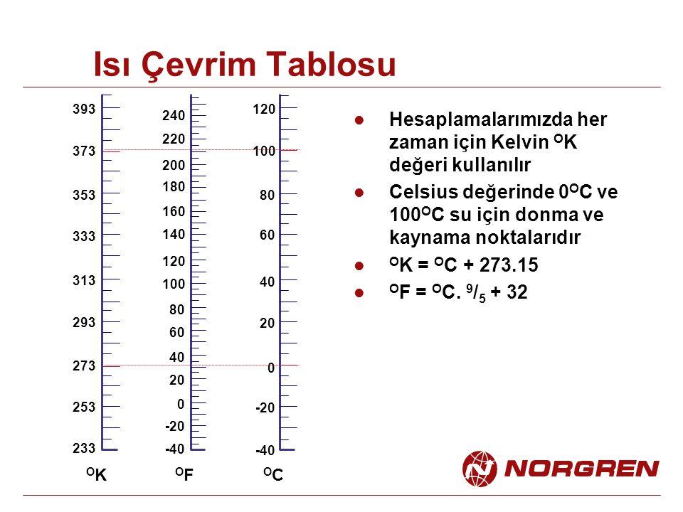 Isı Çevrim Tablosu 393. 120. 240. Hesaplamalarımızda her zaman için Kelvin OK değeri kullanılır.