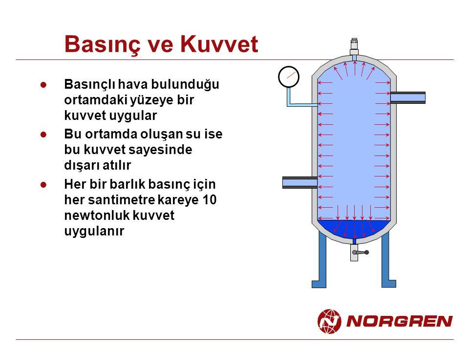 Basınç ve Kuvvet Basınçlı hava bulunduğu ortamdaki yüzeye bir kuvvet uygular. Bu ortamda oluşan su ise bu kuvvet sayesinde dışarı atılır.