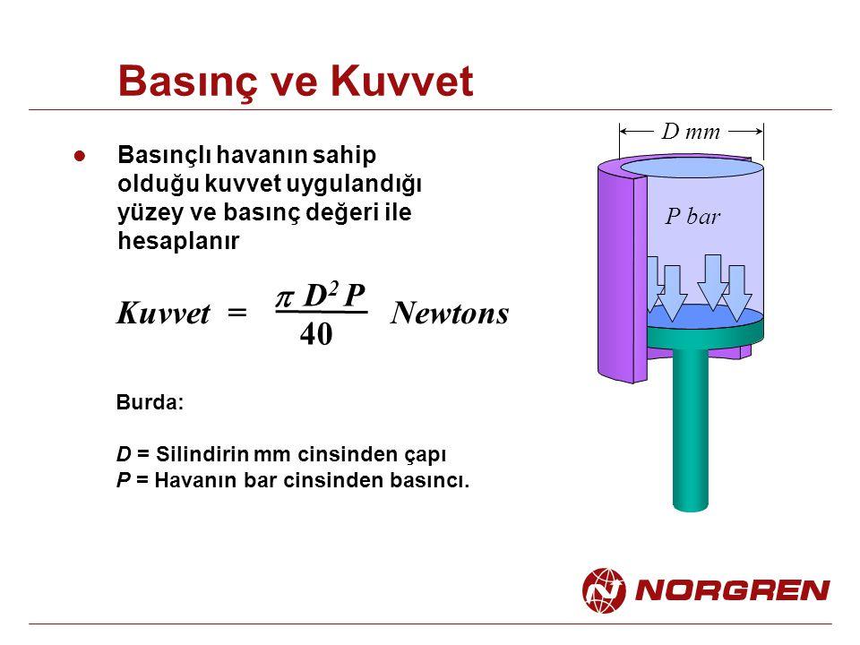 Basınç ve Kuvvet p D2 P Kuvvet = Newtons 40 D mm