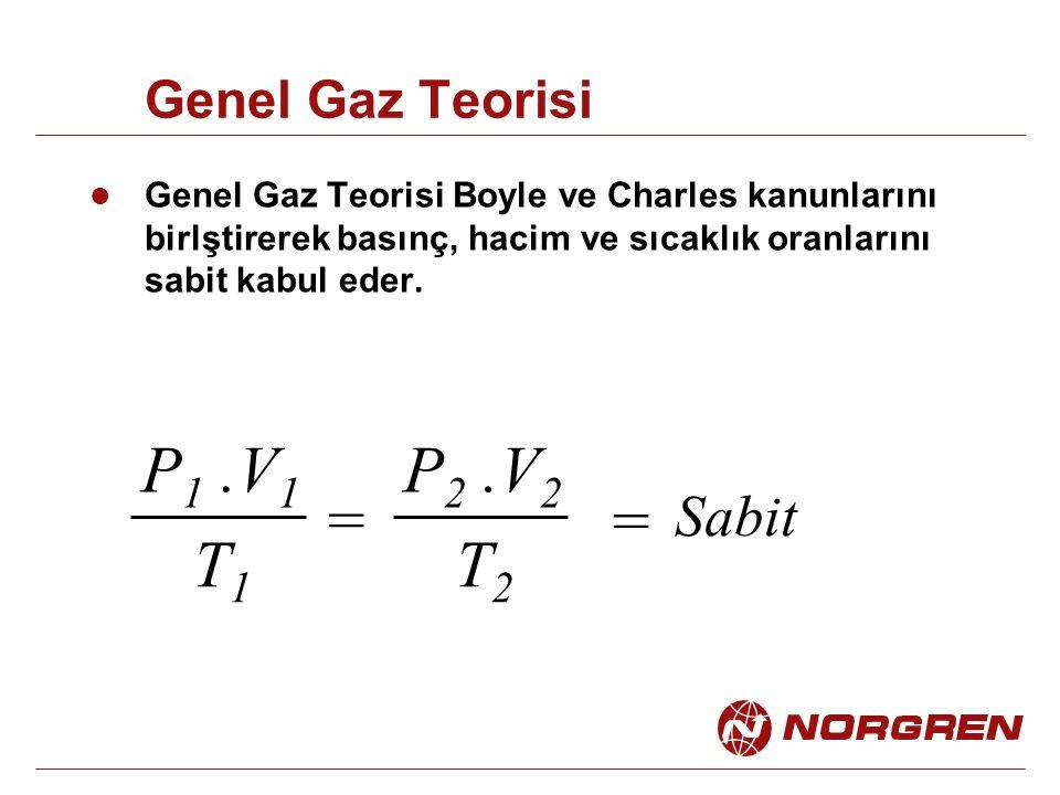 P1 .V1 T1 P2 .V2 T2 = = Sabit Genel Gaz Teorisi