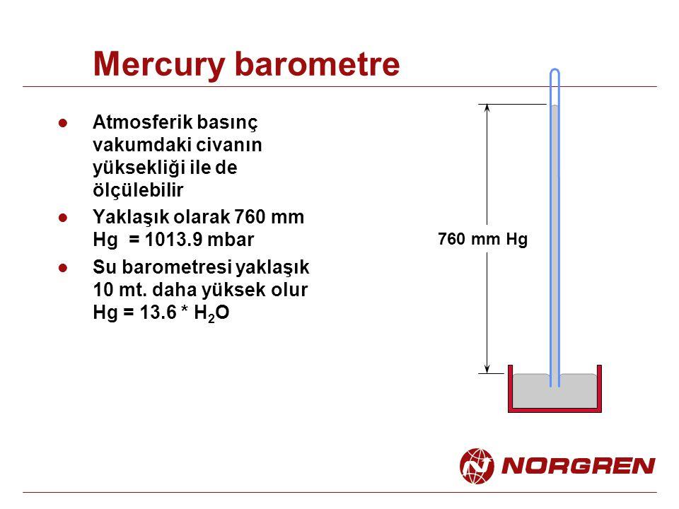 Mercury barometre Atmosferik basınç vakumdaki civanın yüksekliği ile de ölçülebilir. Yaklaşık olarak 760 mm Hg = 1013.9 mbar.