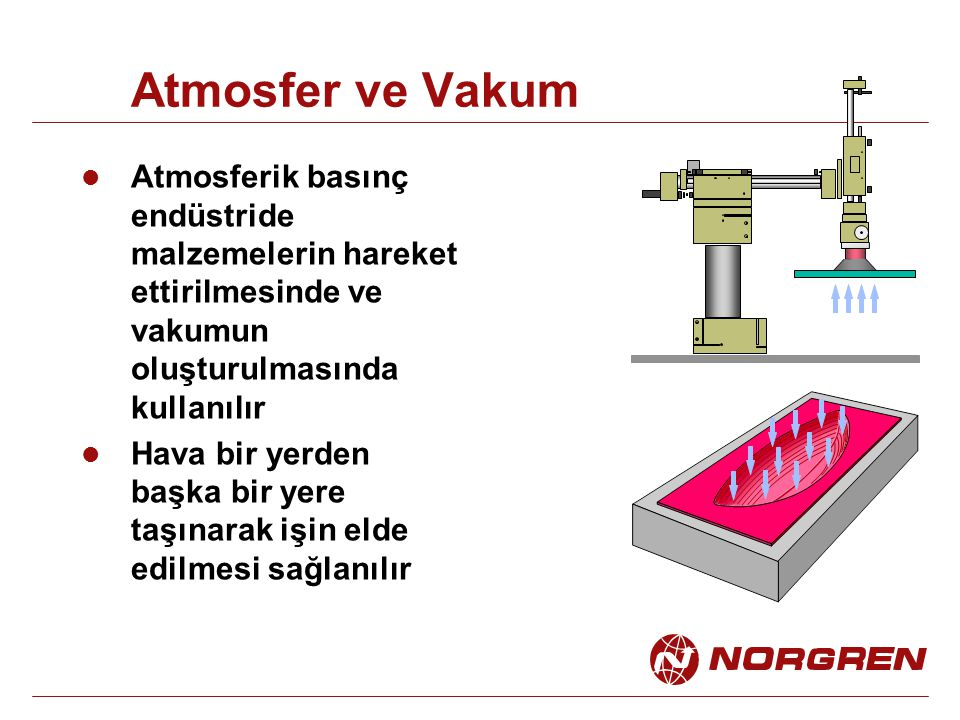 Atmosfer ve Vakum Atmosferik basınç endüstride malzemelerin hareket ettirilmesinde ve vakumun oluşturulmasında kullanılır.