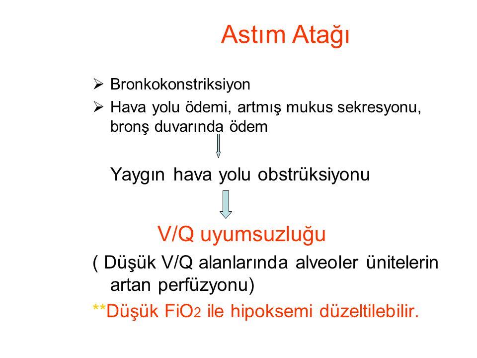 Astım Atağı V/Q uyumsuzluğu Yaygın hava yolu obstrüksiyonu