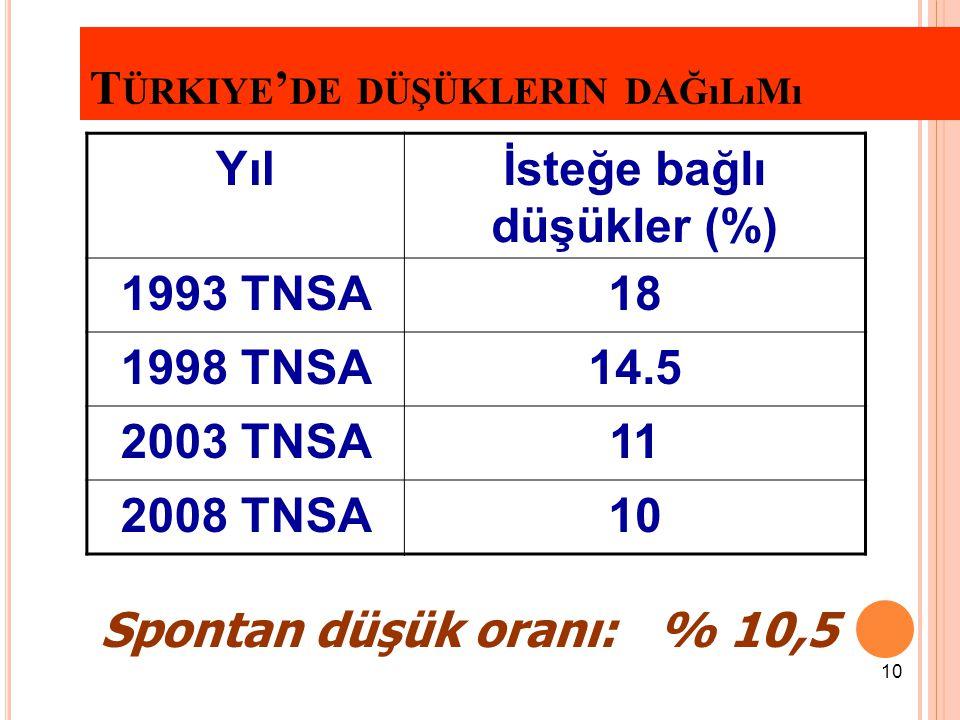 Türkiye'de düşüklerin dağılımı