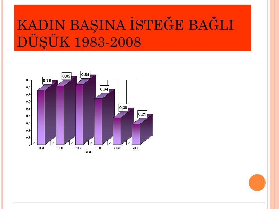 KADIN BAŞINA İSTEĞE BAĞLI DÜŞÜK 1983-2008
