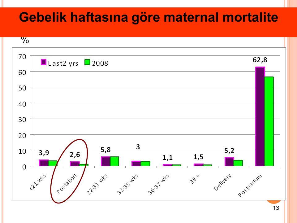 Gebelik haftasına göre maternal mortalite
