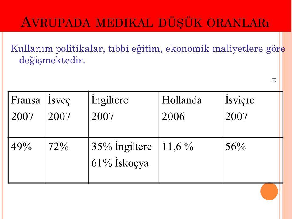 Avrupada medikal düşük oranları