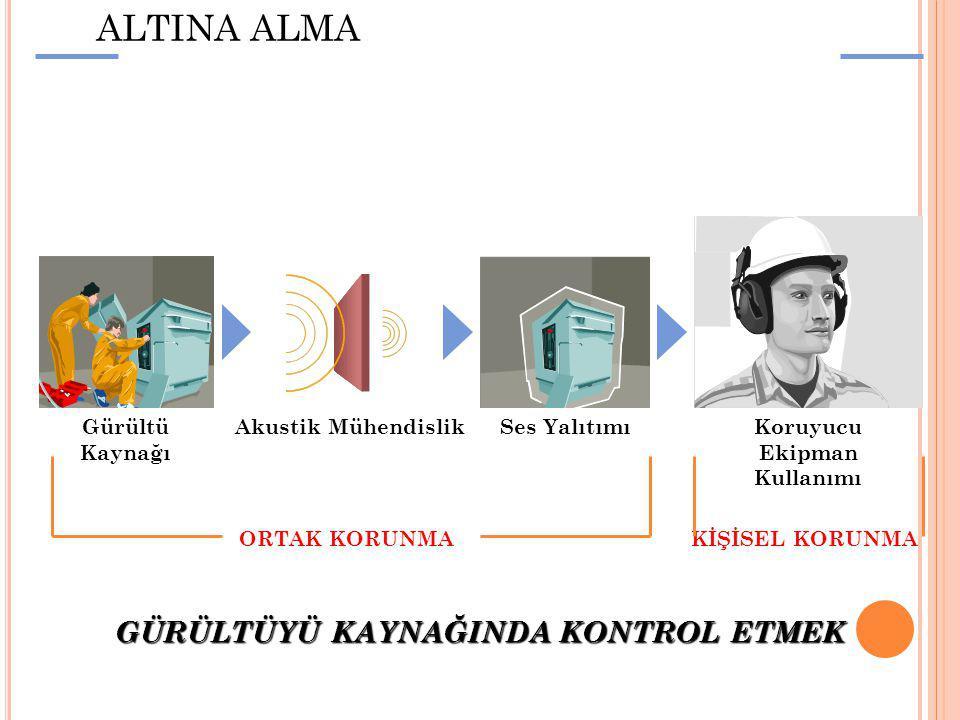 GÜRÜLTÜYÜ KONTROL ALTINA ALMA
