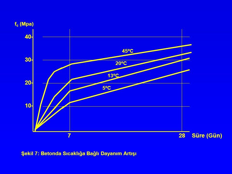40- 30- 20- 10- 7 28 Süre (Gün) fc (Mpa) 45ºC 20ºC 13ºC 5ºC