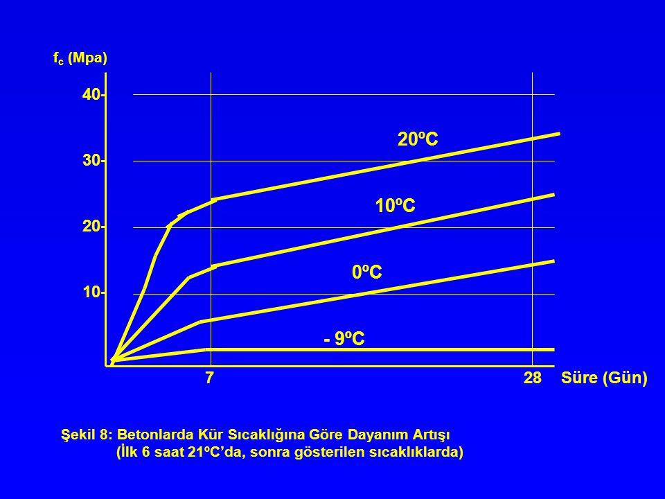 20ºC 10ºC 0ºC - 9ºC 40- 30- 20- 10- 7 28 Süre (Gün) fc (Mpa)