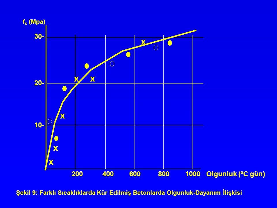 x 30- 20- 10- 200 400 600 800 1000 Olgunluk (ºC gün) fc (Mpa)
