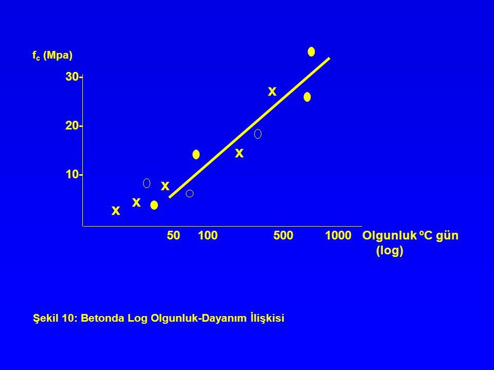 x 30- 20- 10- 50 100 500 1000 Olgunluk ºC gün (log) fc (Mpa)