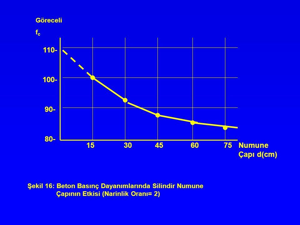 110- 100- 90- 80- 15 30 45 60 75 Numune Çapı d(cm) Göreceli fc