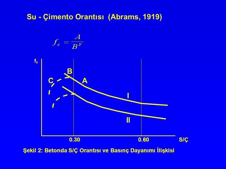 Su - Çimento Orantısı (Abrams, 1919)