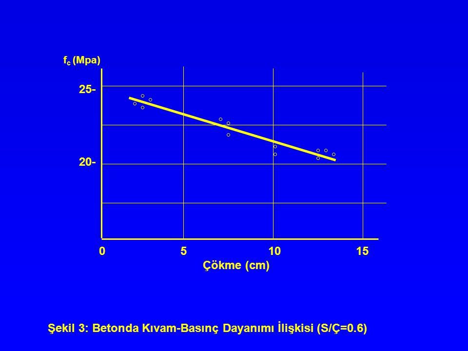 Şekil 3: Betonda Kıvam-Basınç Dayanımı İlişkisi (S/Ç=0.6)