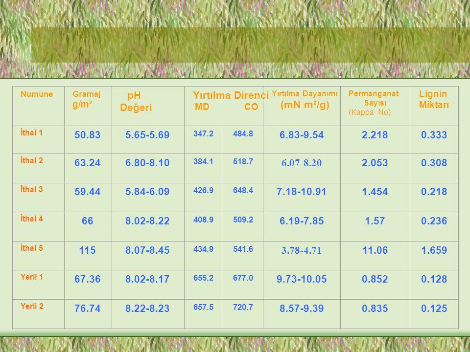 Numune Gramaj. g/m². pH. Değeri. Yırtılma Direnci. MD CO. Yırtılma Dayanımı. (mN m²/g)