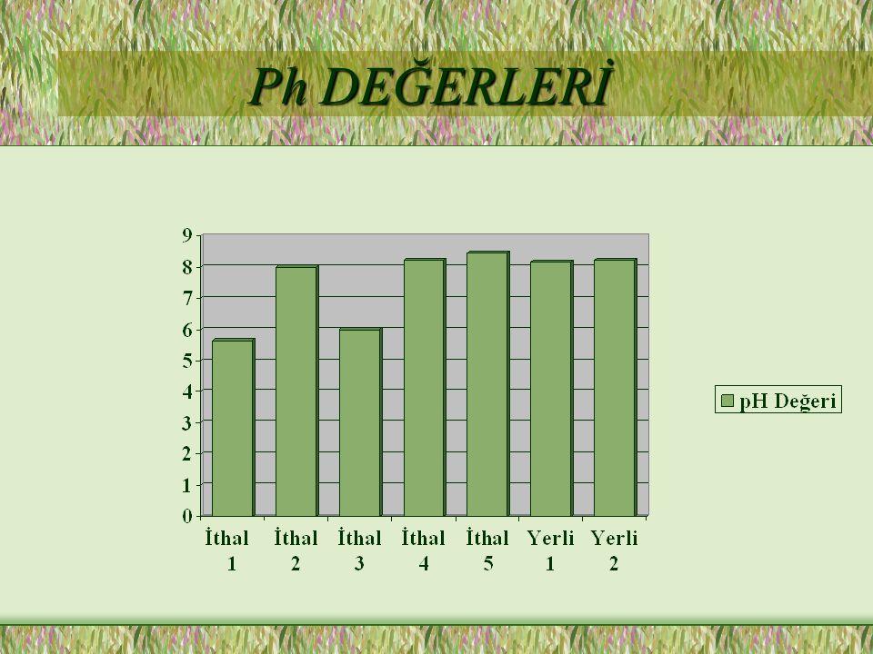 Ph DEĞERLERİ