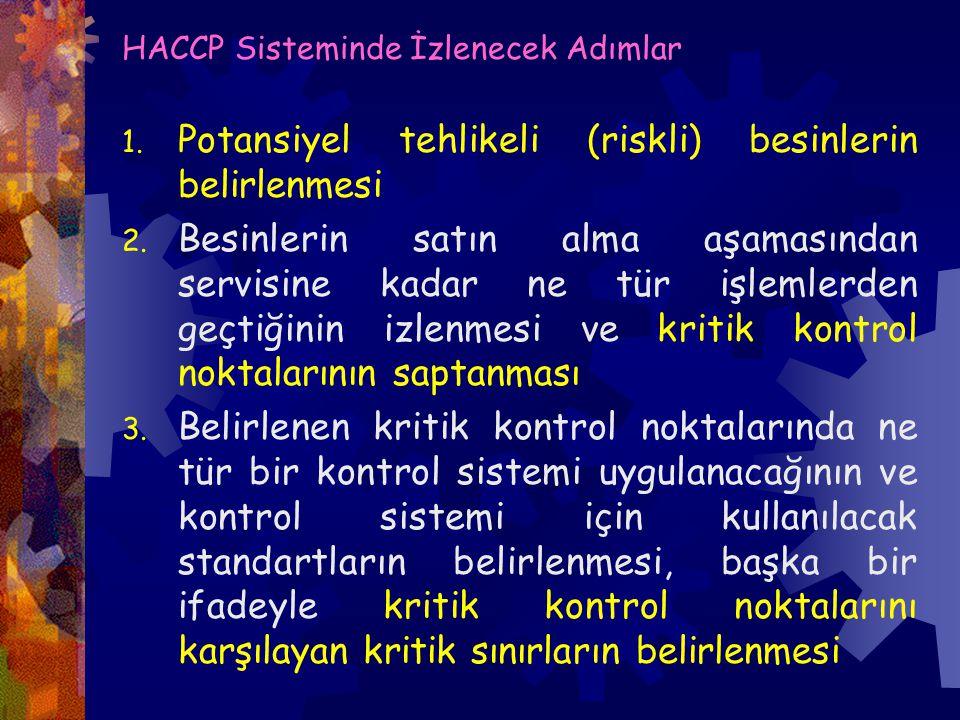 HACCP Sisteminde İzlenecek Adımlar