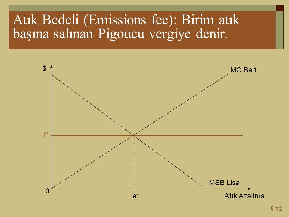Atık Bedeli (Emissions fee): Birim atık başına salınan Pigoucu vergiye denir.
