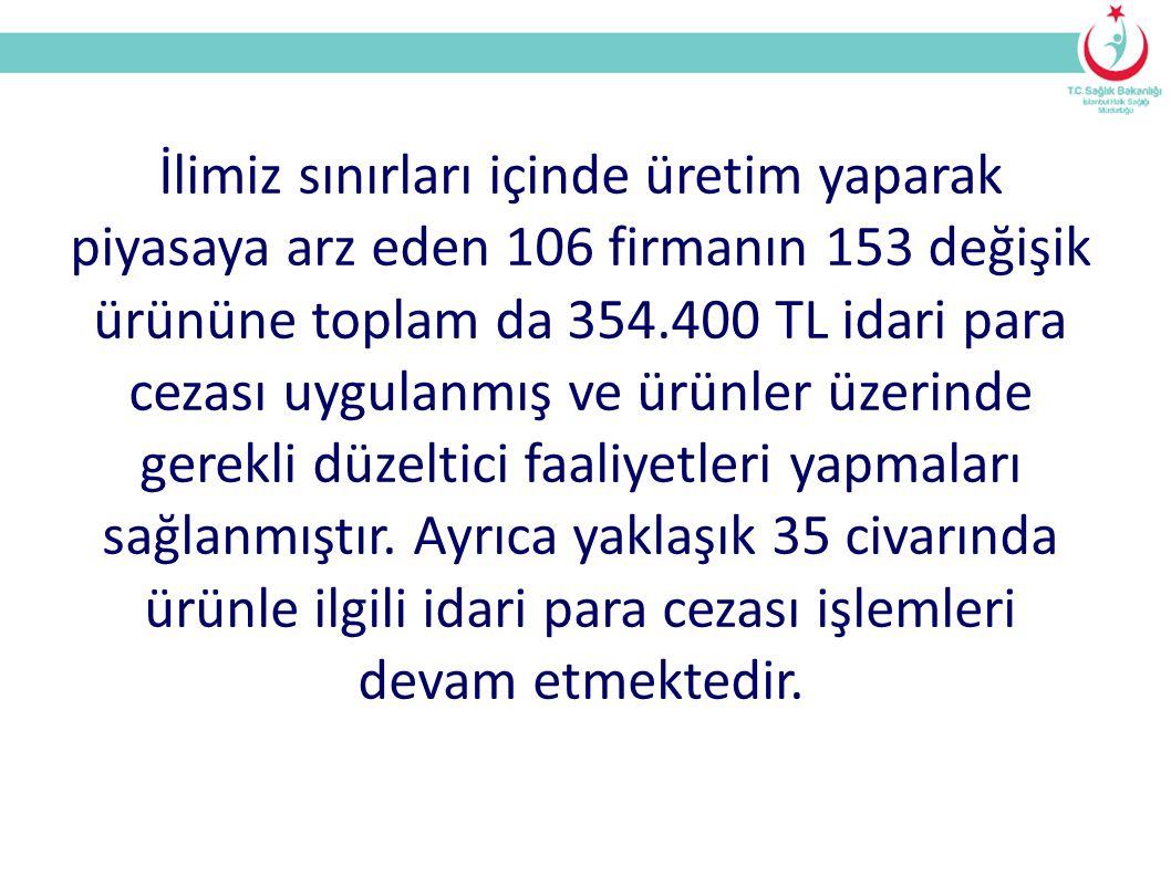 İlimiz sınırları içinde üretim yaparak piyasaya arz eden 106 firmanın 153 değişik ürününe toplam da 354.400 TL idari para cezası uygulanmış ve ürünler üzerinde gerekli düzeltici faaliyetleri yapmaları sağlanmıştır. Ayrıca yaklaşık 35 civarında ürünle ilgili idari para cezası işlemleri devam etmektedir.