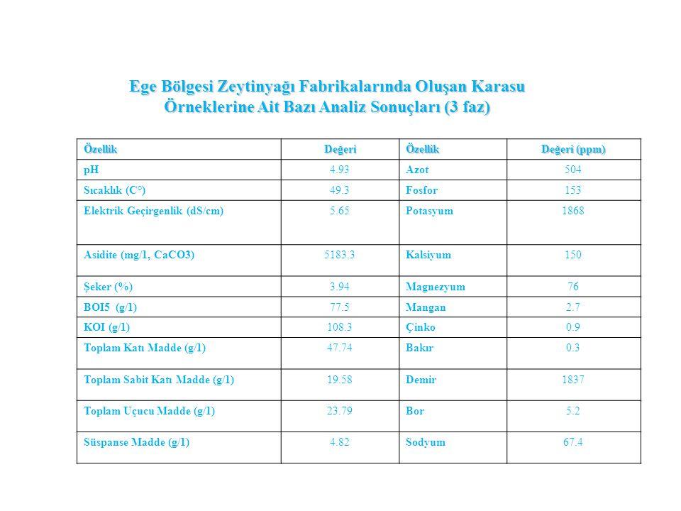 Ege Bölgesi Zeytinyağı Fabrikalarında Oluşan Karasu Örneklerine Ait Bazı Analiz Sonuçları (3 faz)