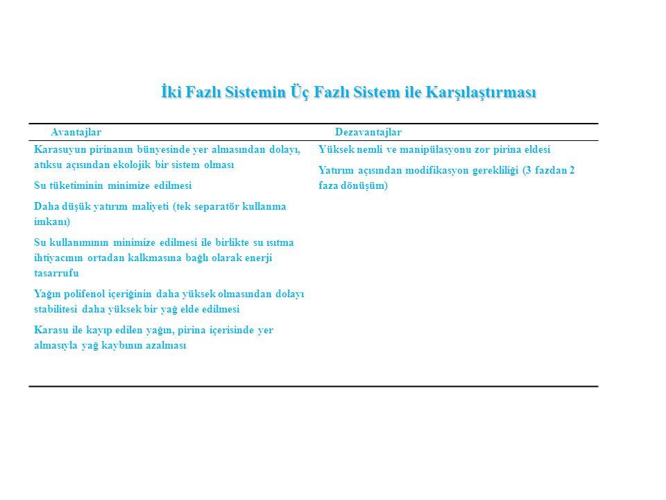 İki Fazlı Sistemin Üç Fazlı Sistem ile Karşılaştırması